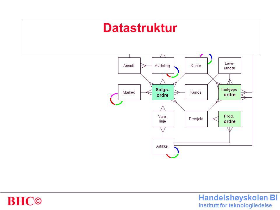 Datastruktur Salgs- ordre Vare- linje Marked Avdeling Kunde Artikkel
