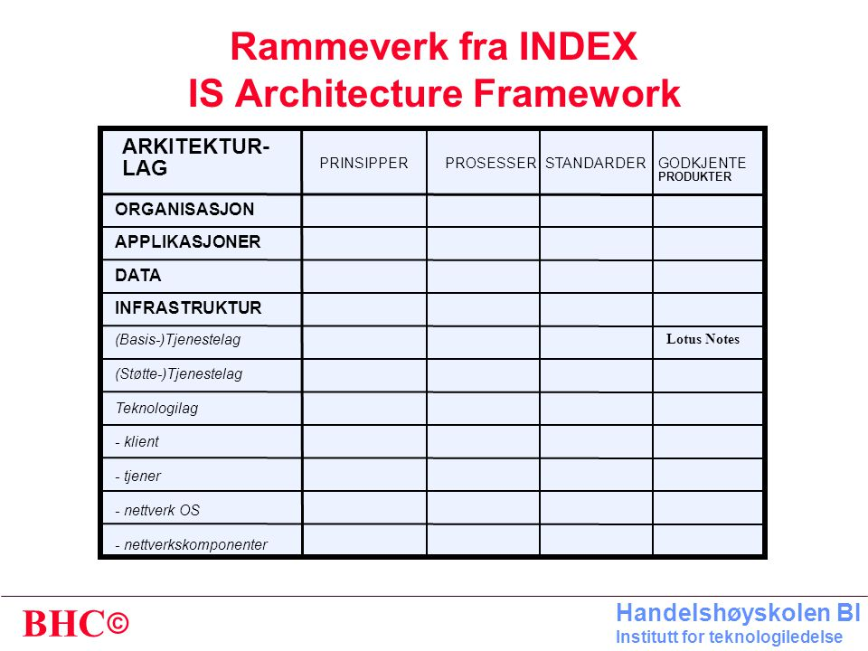 Rammeverk fra INDEX IS Architecture Framework