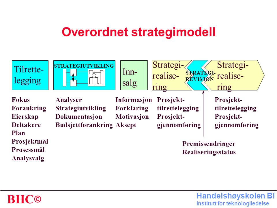 Overordnet strategimodell