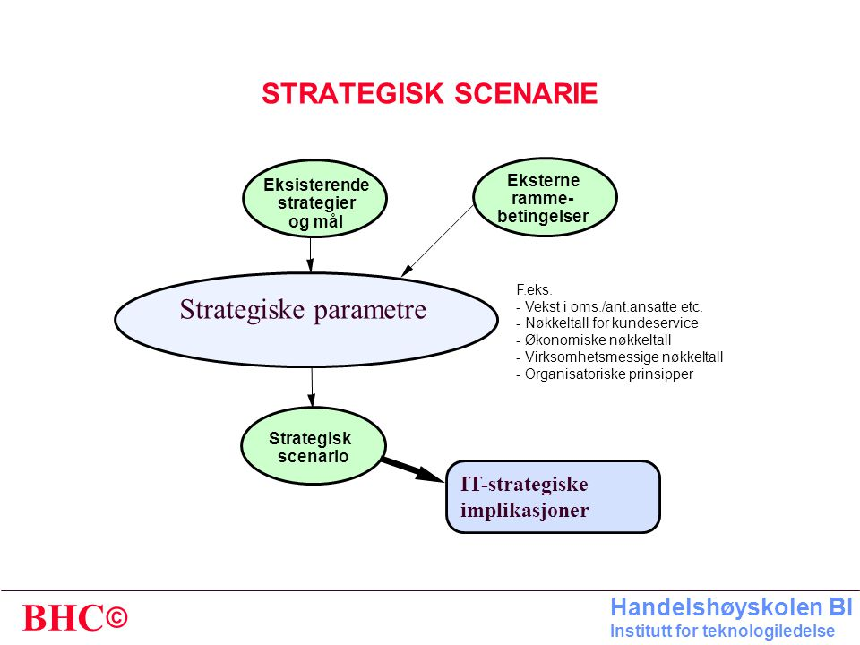 Strategiske parametre
