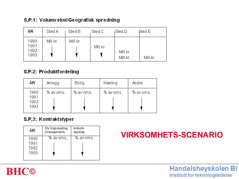 VIRKSOMHETS-SCENARIO