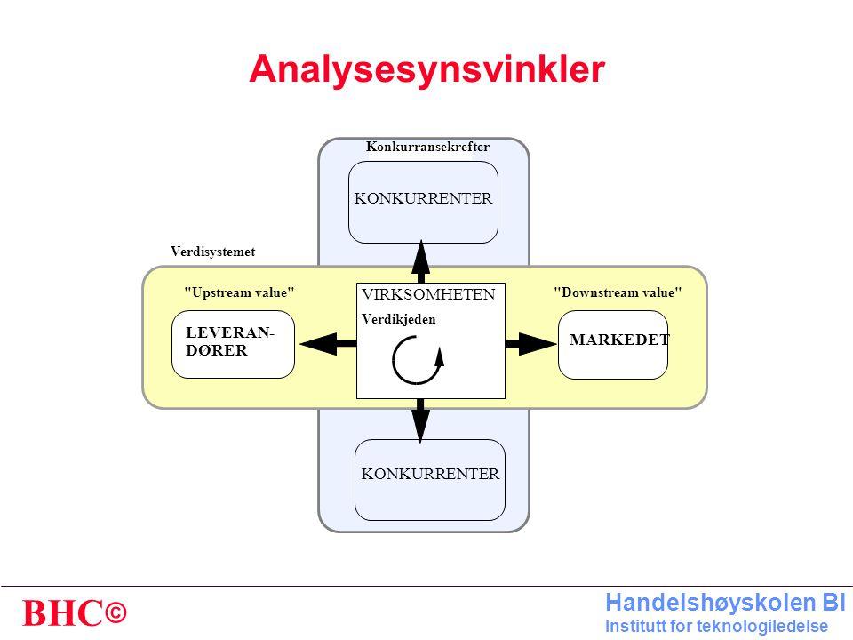 Analysesynsvinkler KONKURRENTER VIRKSOMHETEN LEVERAN- MARKEDET DØRER
