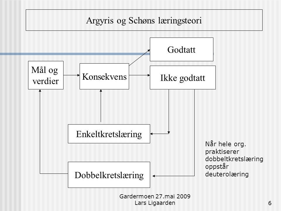 Argyris og Schøns læringsteori
