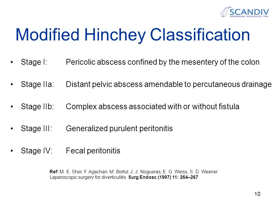 Modified Hinchey Classification