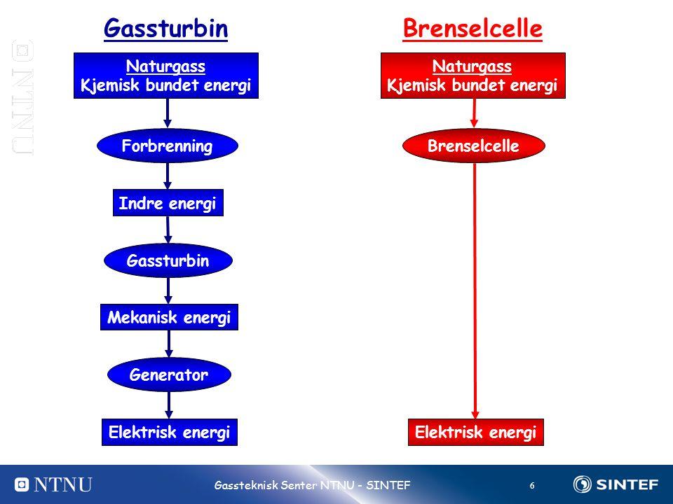 Gassturbin Brenselcelle