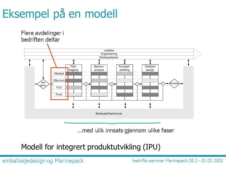 Eksempel på en modell Modell for integrert produktutvikling (IPU)