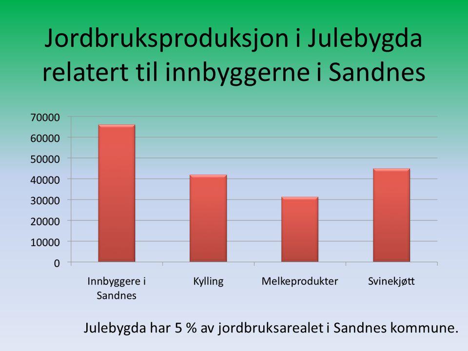 Jordbruksproduksjon i Julebygda relatert til innbyggerne i Sandnes