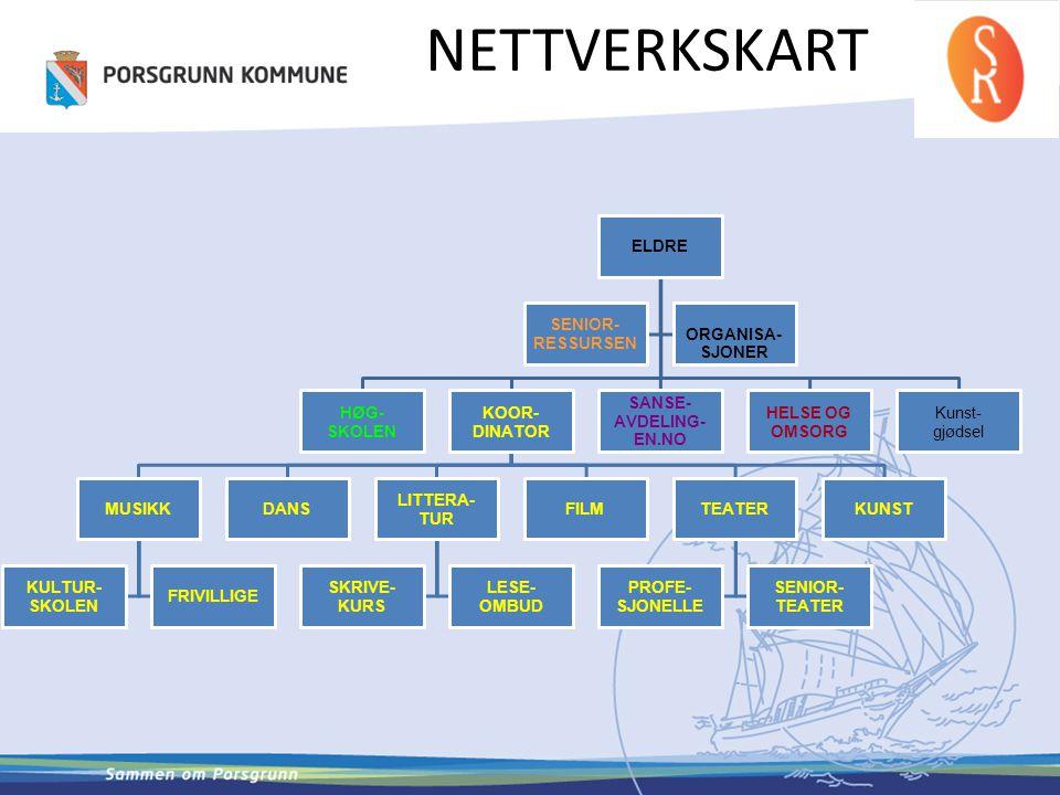 NETTVERKSKART ELDRE RESSURSEN SENIOR- ORGANISA- SJONER SKOLEN HØG-