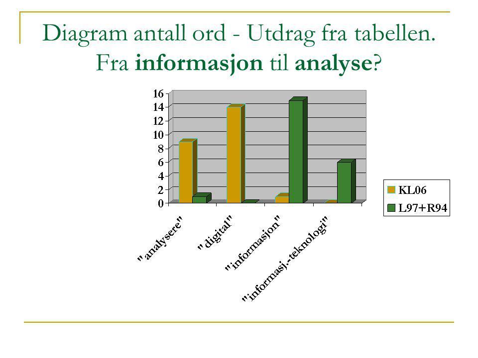Diagram antall ord - Utdrag fra tabellen. Fra informasjon til analyse