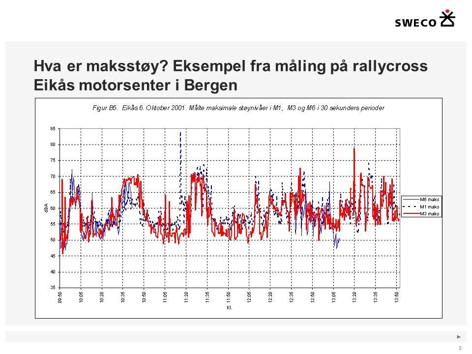 Hva er maksstøy Eksempel fra måling på rallycross Eikås motorsenter i Bergen