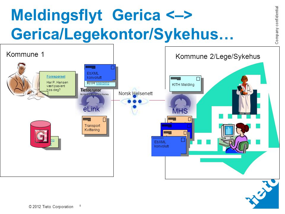 Meldingsflyt Gerica <–> Gerica/Legekontor/Sykehus…