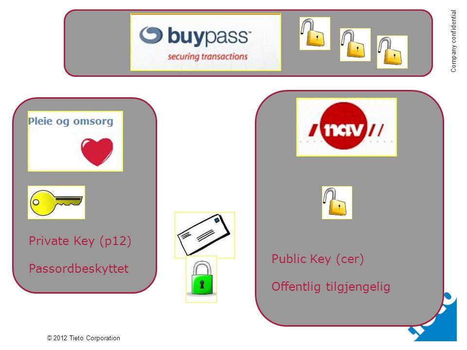 Private Key (p12) Passordbeskyttet Public Key (cer) Offentlig tilgjengelig