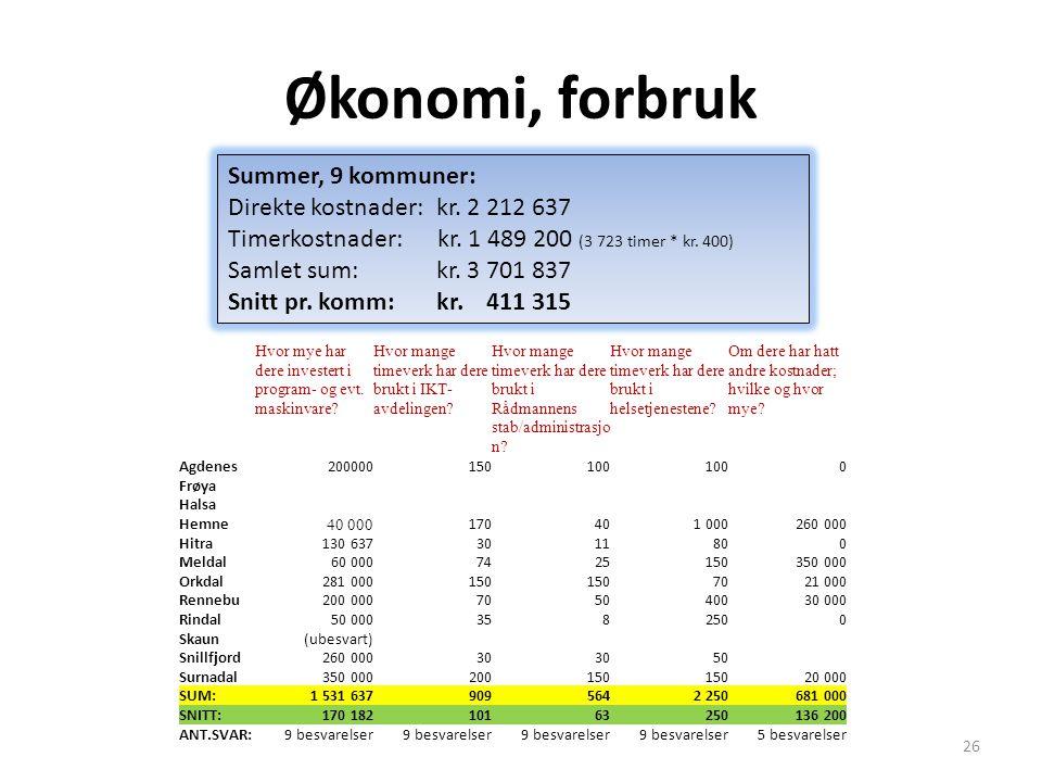 Økonomi, forbruk Summer, 9 kommuner: Direkte kostnader: kr. 2 212 637