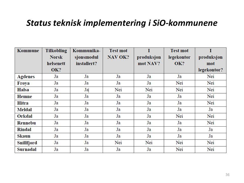 Status teknisk implementering i SiO-kommunene