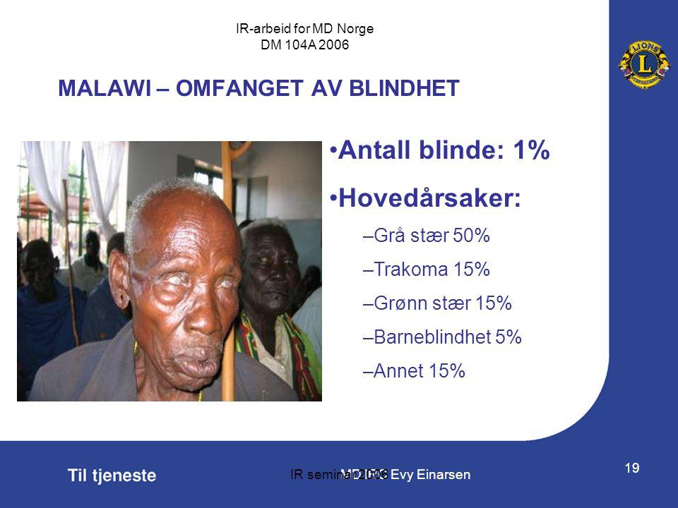 MALAWI – OMFANGET AV BLINDHET
