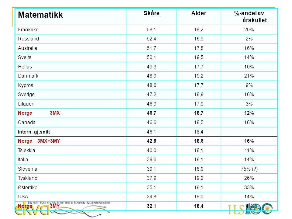 Matematikk Skåre Alder %-andel av årskullet Frankrike 58,1 18,2 20%