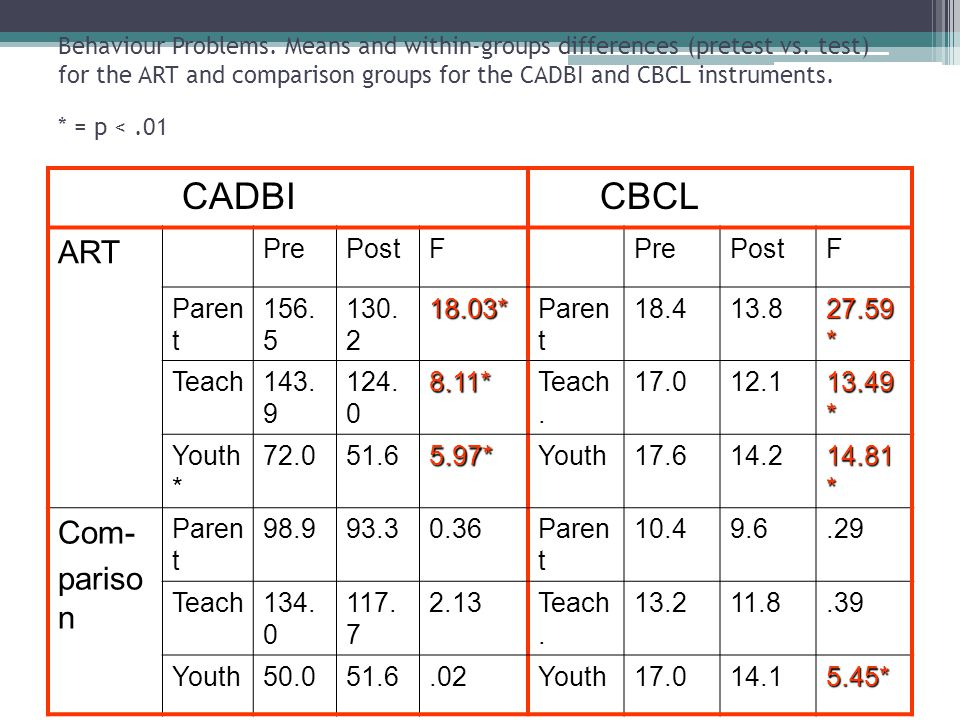 CADBI CBCL ART Com- parison Pre Post F Parent 156.5 130.2 18.03* 18.4