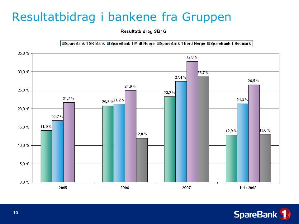 Resultatbidrag i bankene fra Gruppen