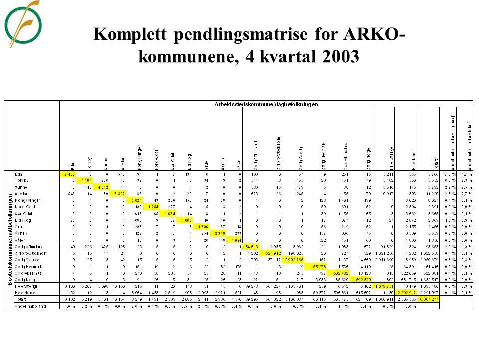 Komplett pendlingsmatrise for ARKO-kommunene, 4 kvartal 2003