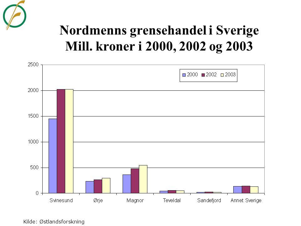 Nordmenns grensehandel i Sverige Mill. kroner i 2000, 2002 og 2003