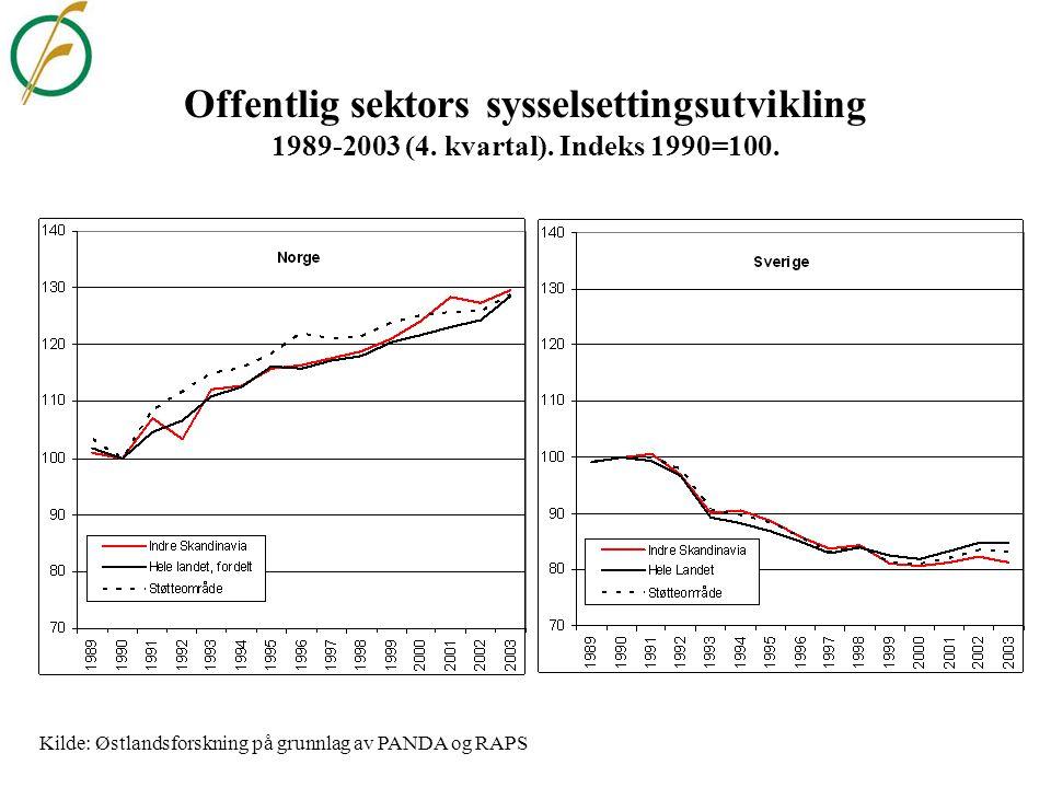 Kilde: Østlandsforskning på grunnlag av PANDA og RAPS
