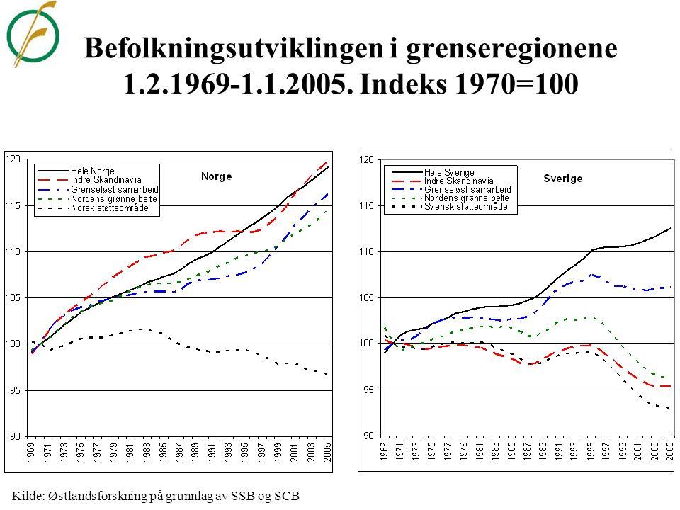 Kilde: Østlandsforskning på grunnlag av SSB og SCB