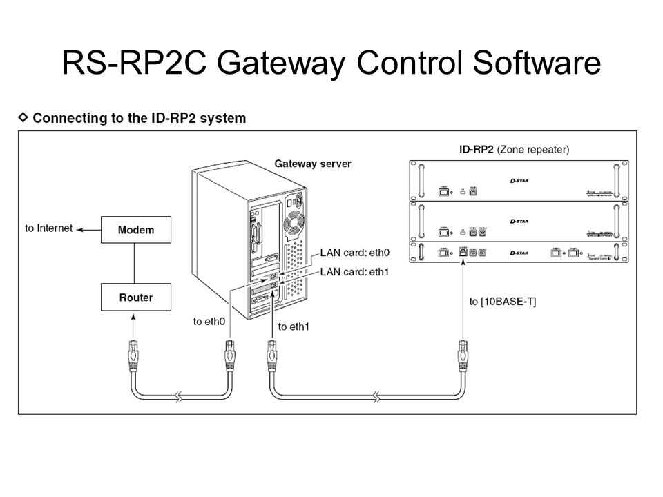 RS-RP2C Gateway Control Software