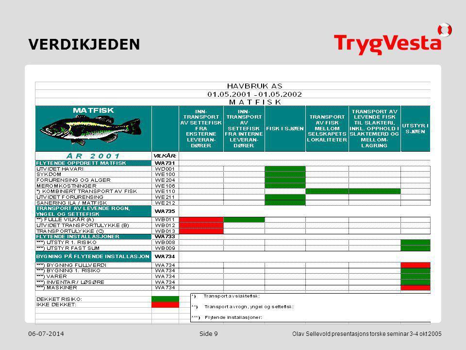 VERDIKJEDEN 04-04-2017 Olav Sellevold presentasjons torske seminar 3-4 okt 2005