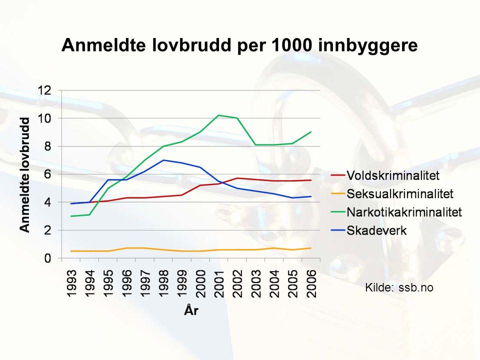 Anmeldte lovbrudd per 1000 innbyggere