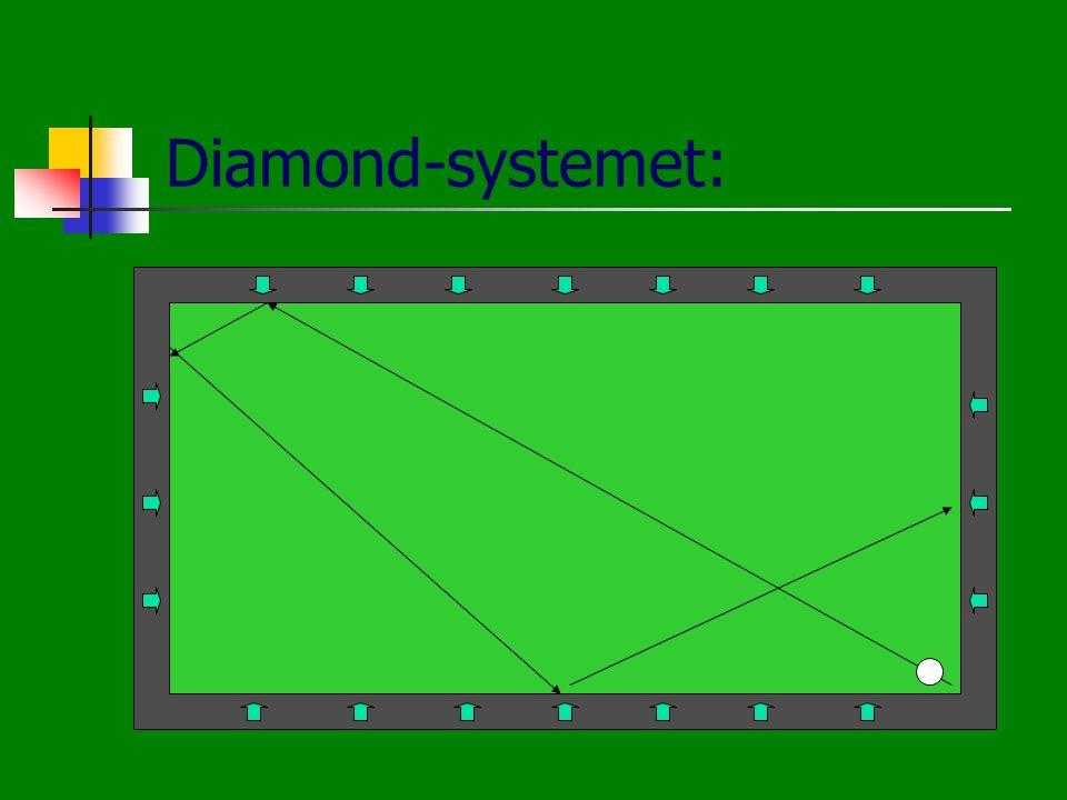 Diamond-systemet: