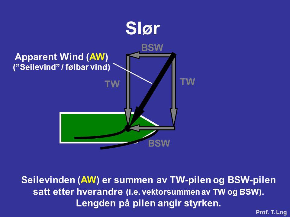 Slør BSW Apparent Wind (AW) TW TW BSW