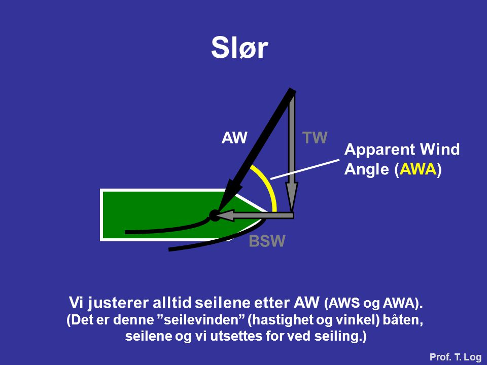 Slør AW TW Apparent Wind Angle (AWA) BSW