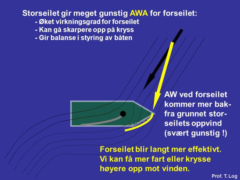 Storseilet gir meget gunstig AWA for forseilet: