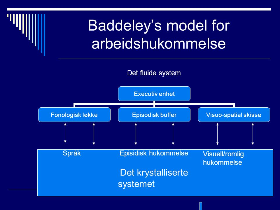Baddeley's model for arbeidshukommelse