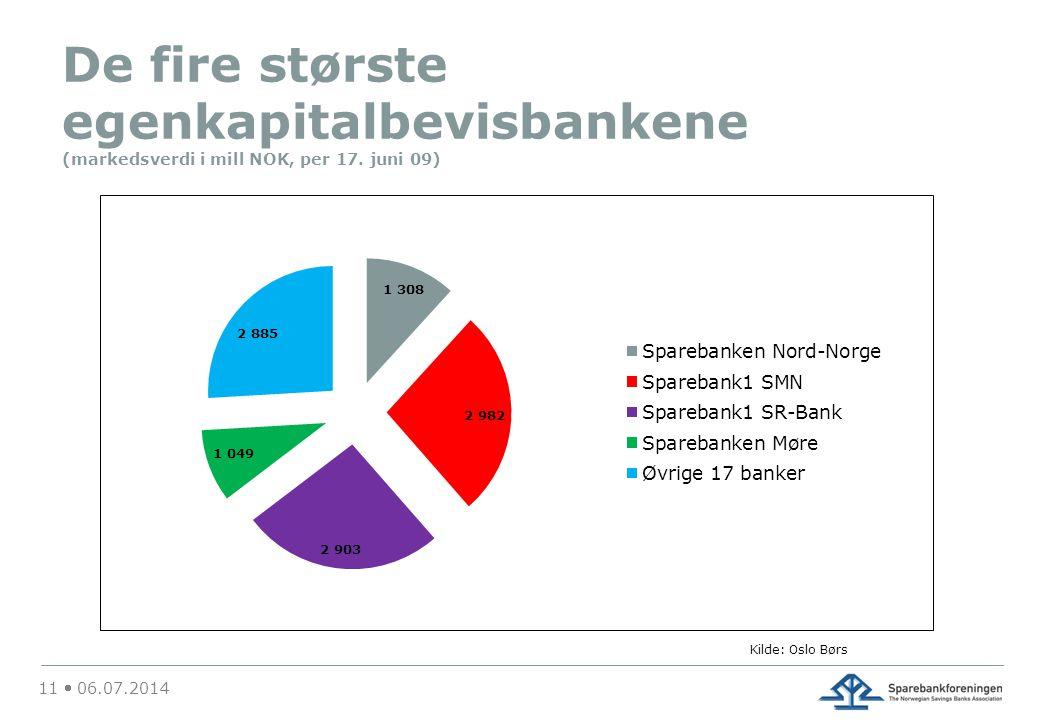 De fire største egenkapitalbevisbankene