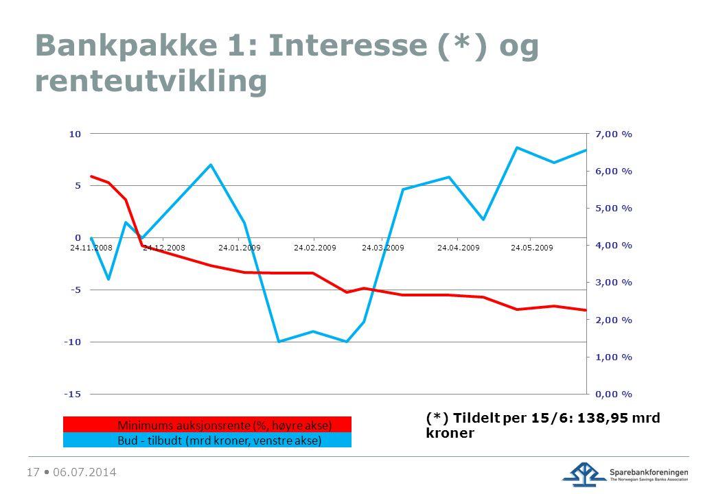 Bankpakke 1: Interesse (*) og renteutvikling