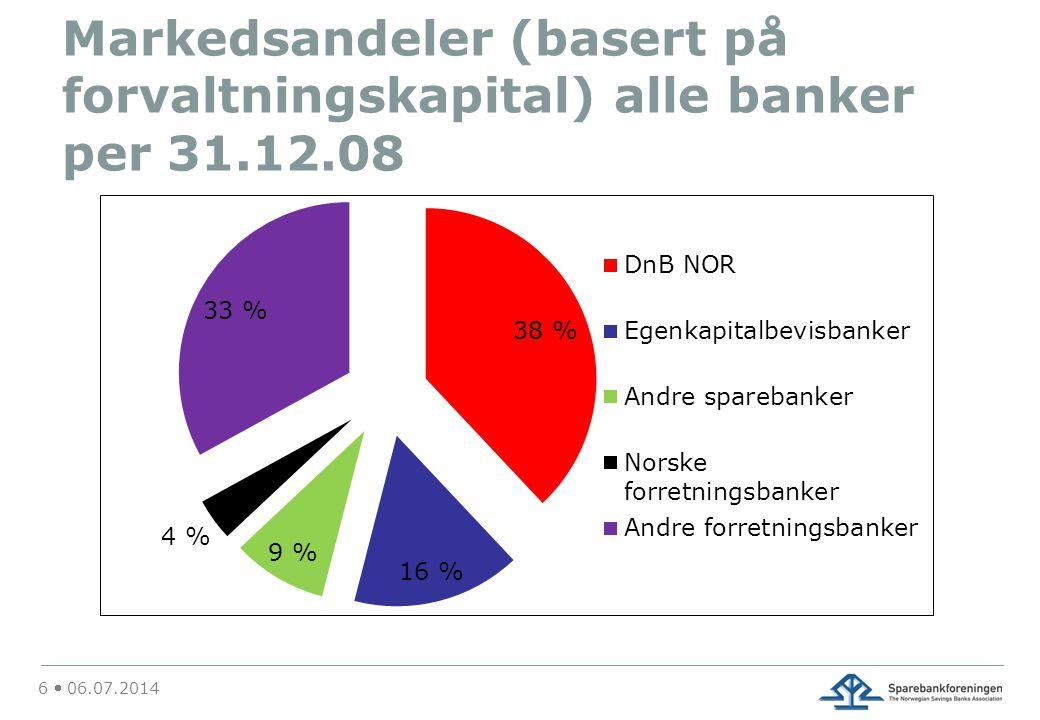 Markedsandeler (basert på forvaltningskapital) alle banker per 31. 12