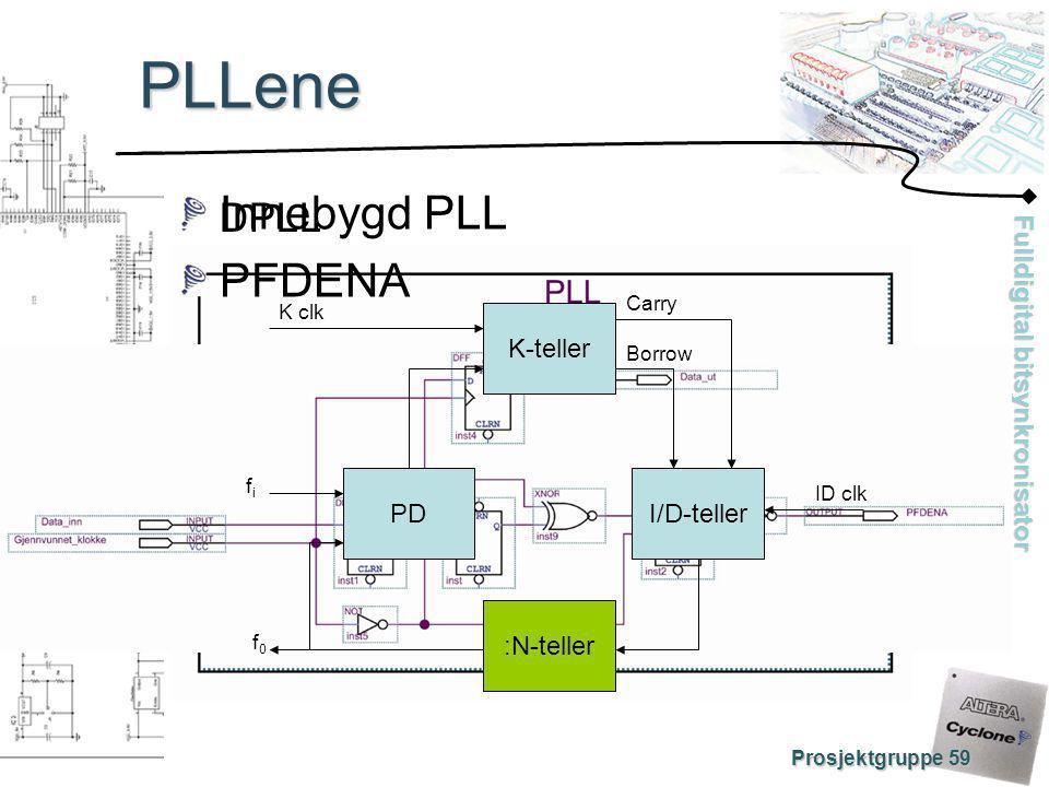 PLLene Innebygd PLL PFDENA DPLL PD K-teller :N-teller I/D-teller Carry