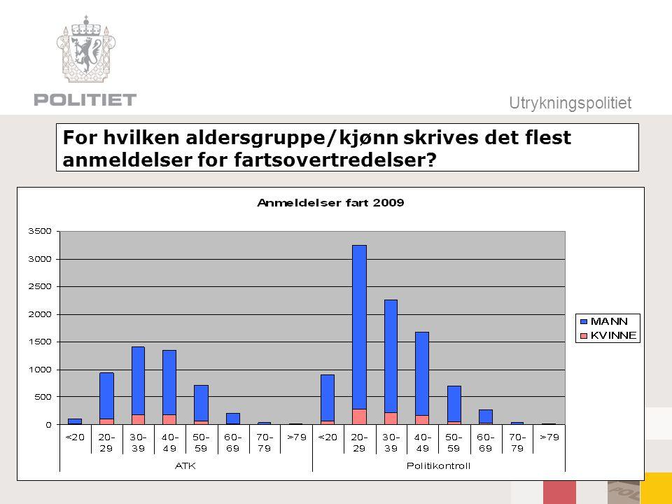 Utrykningspolitiet For hvilken aldersgruppe/kjønn skrives det flest anmeldelser for fartsovertredelser
