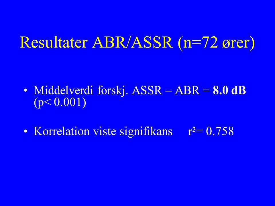 Resultater ABR/ASSR (n=72 ører)
