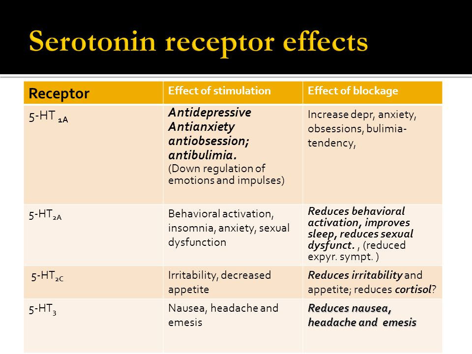 Serotonin receptor effects