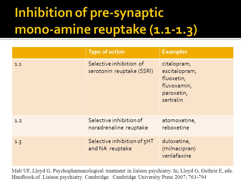 Inhibition of pre-synaptic mono-amine reuptake (1.1-1.3)