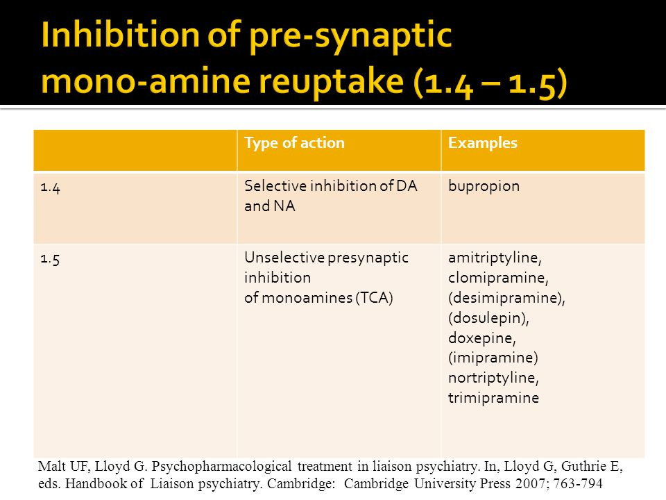 Inhibition of pre-synaptic mono-amine reuptake (1.4 – 1.5)