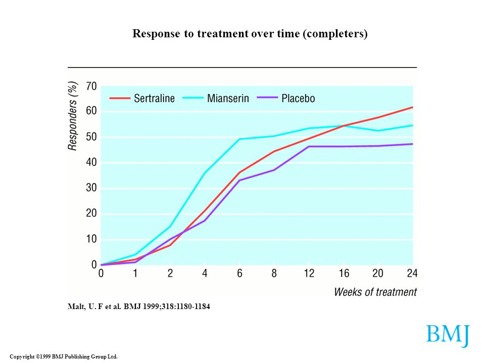 Response to treatment over time (completers)