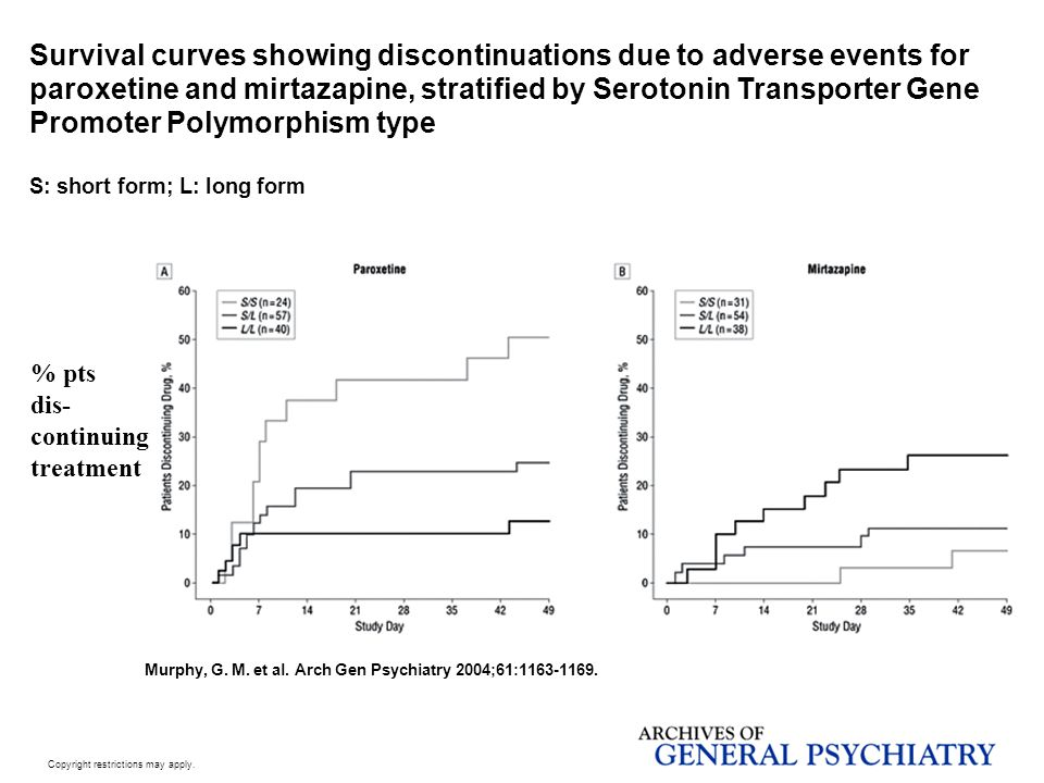 Survival curves showing discontinuations due to adverse events for paroxetine and mirtazapine, stratified by Serotonin Transporter Gene Promoter Polymorphism type