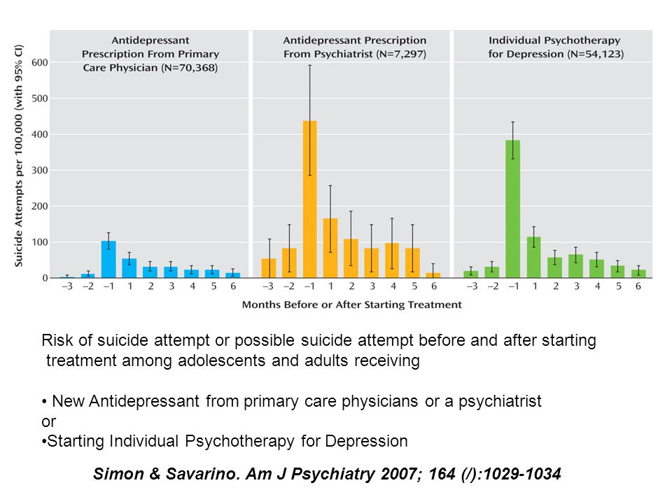 Risk of suicide attempt or possible suicide attempt before and after starting