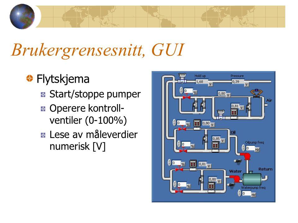 Brukergrensesnitt, GUI