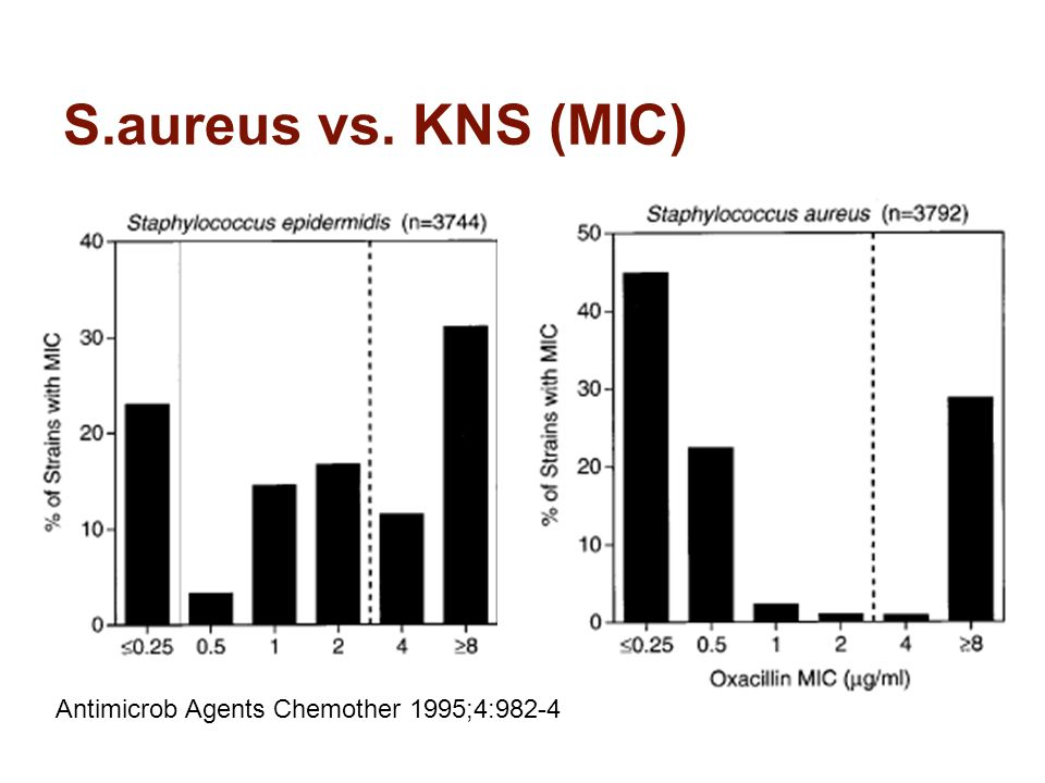 S.aureus vs. KNS (MIC) Antimicrob Agents Chemother 1995;4:982-4