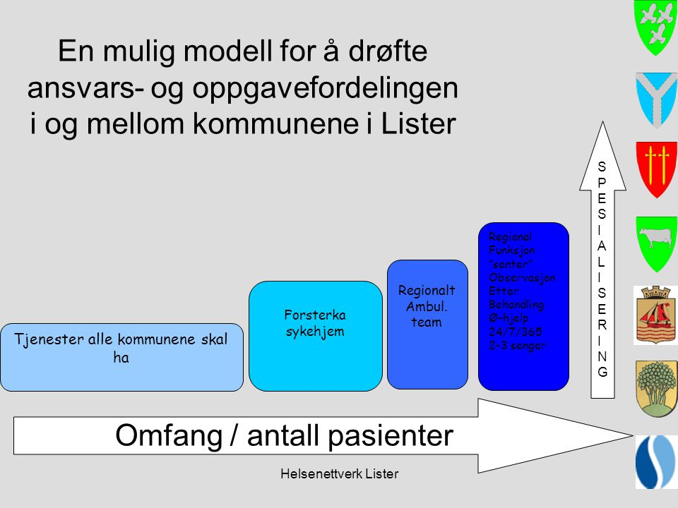 Omfang / antall pasienter