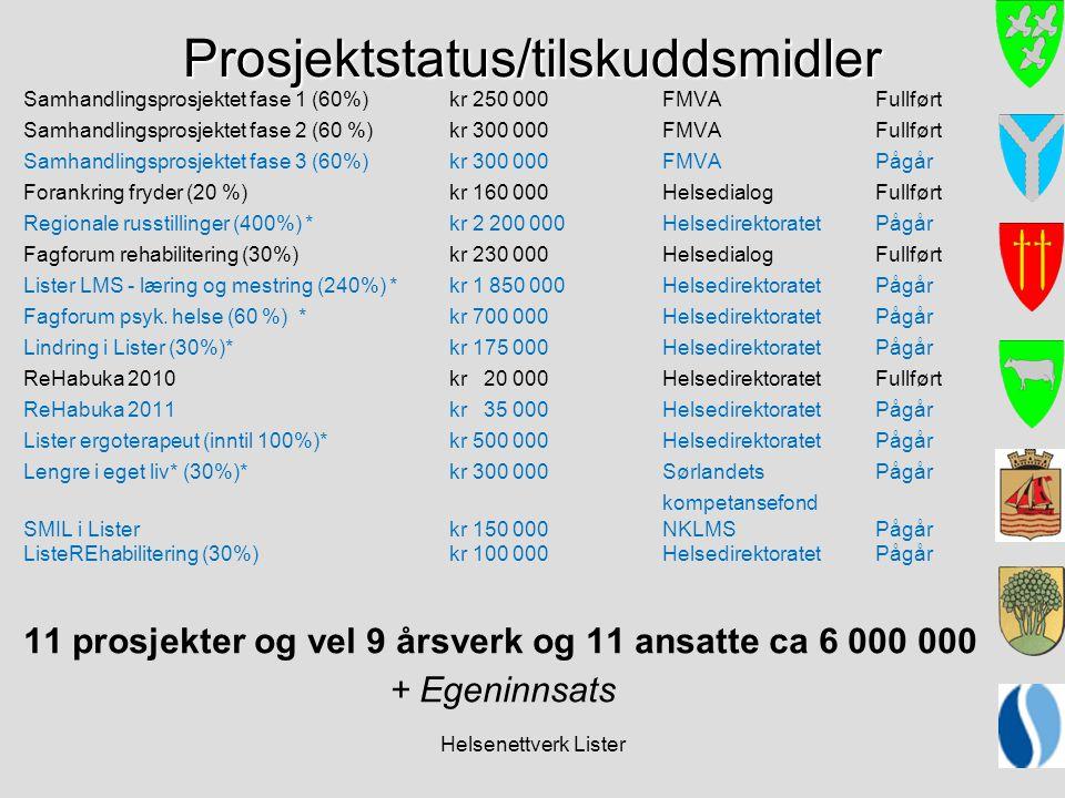 Prosjektstatus/tilskuddsmidler